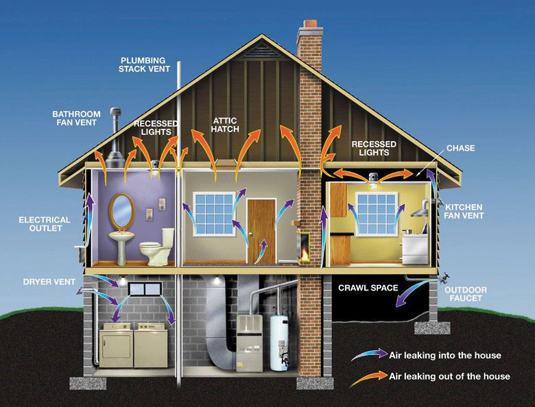 Home Air Leakage Diagram